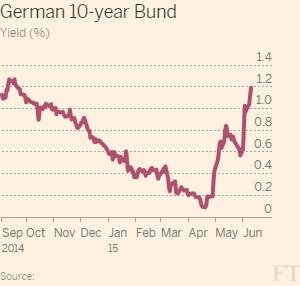 German Bond